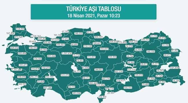 Karadeniz'de 2,5 Milyon Dozdan Fazla Aşı Yapıldı